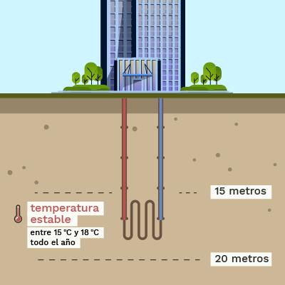 Edificios con geotermia